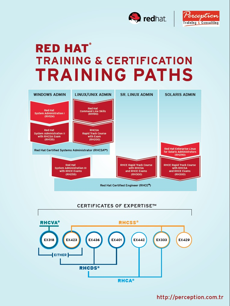 hat certification redhat training path cert exams individual please